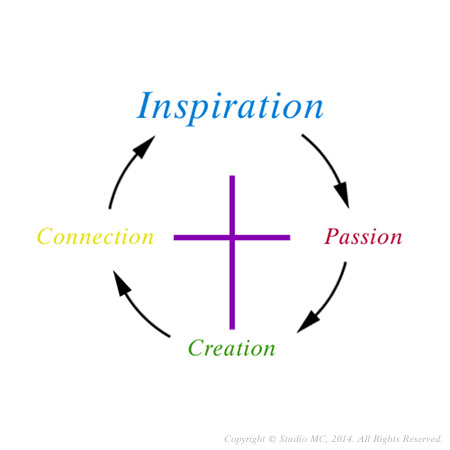 Inspiration-PCC-RM